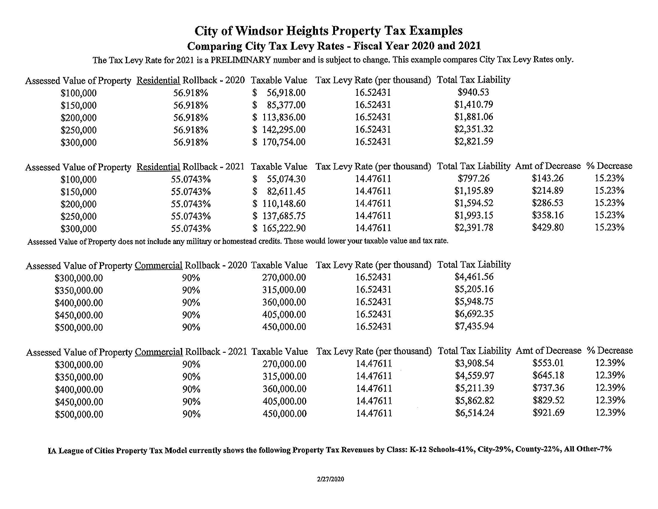 comparing city tax levy rates